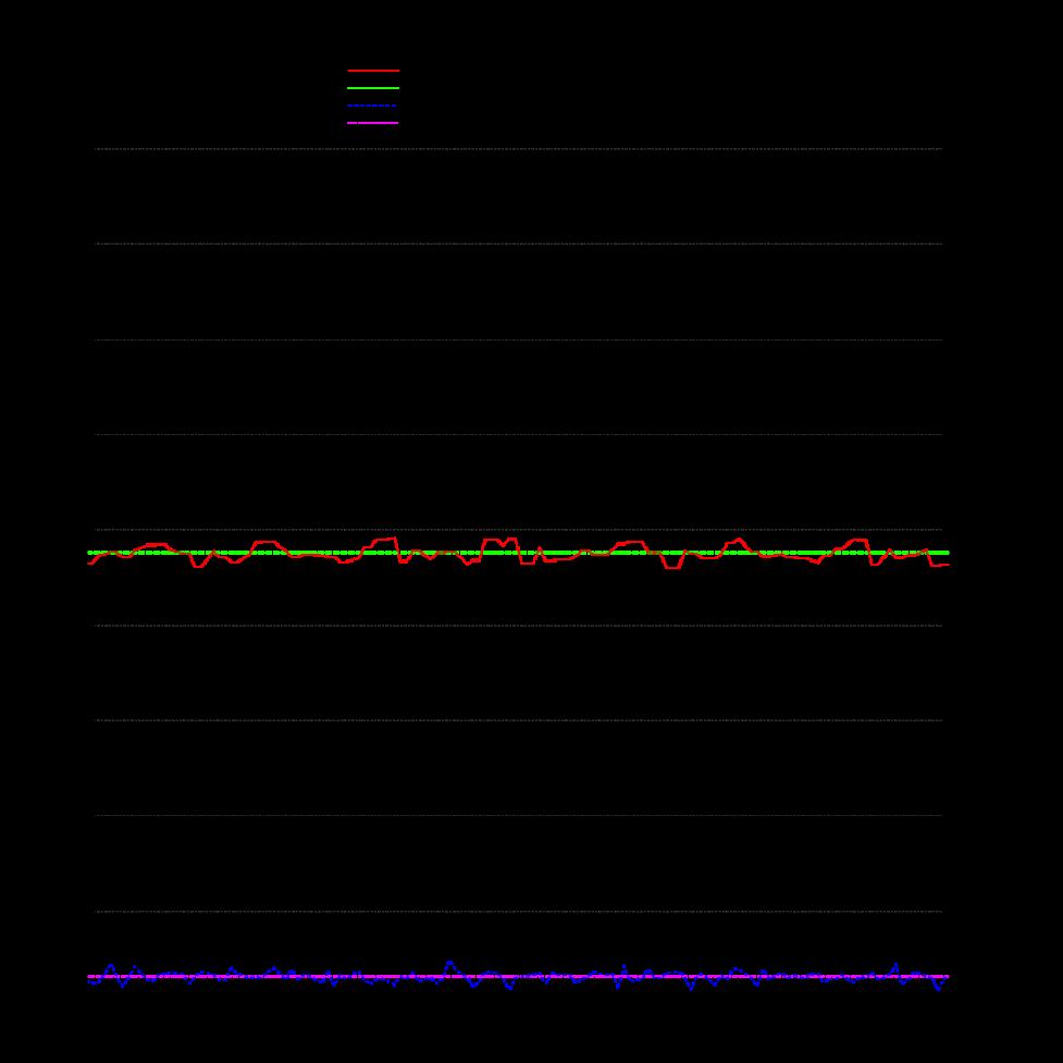 Jitsi Videobridge Performance Evaluation - Jitsi